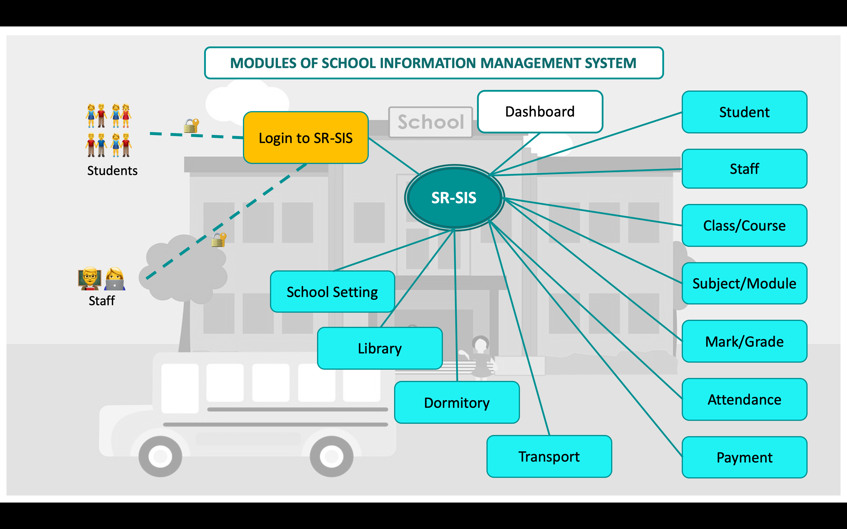 Modules in School Information Management System